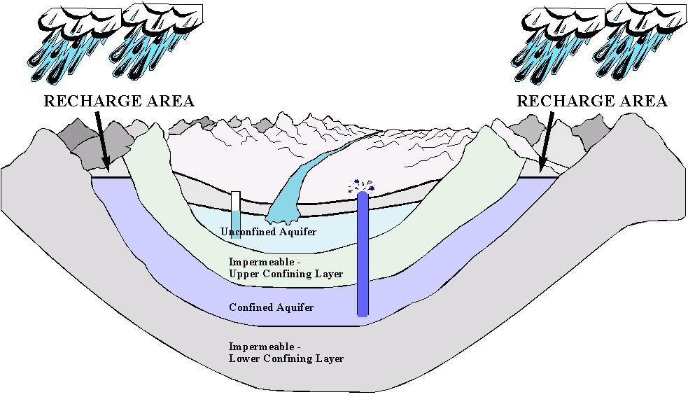 river flow diagram  river  get free image about wiring diagram